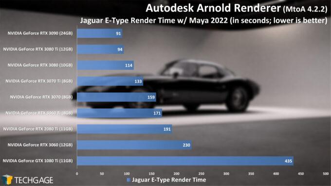 Autodesk Arnold 6 GPU Render Performance - E-Type Render (June 2021)