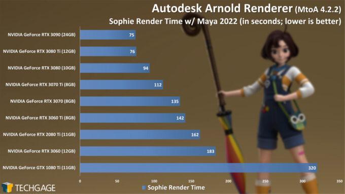 Autodesk Arnold 6 GPU Render Performance - Sophie Render (June 2021)