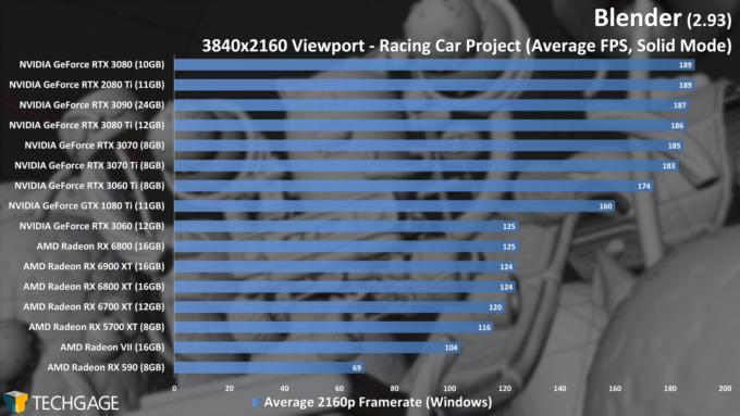 Blender 2.93 - 4K Solid Viewport Performance (Racing Car) (June 2021)