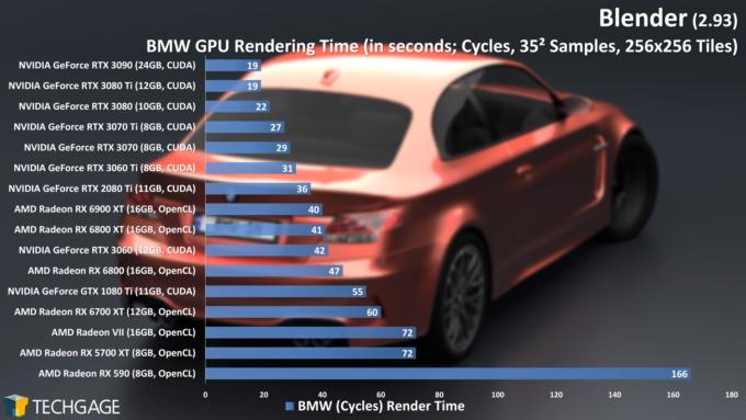 Blender 2.93 - Cycles GPU Render Performance (BMW) (June 2021)