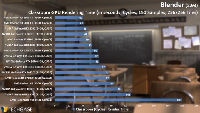 Blender 2.93 - Cycles GPU Render Performance (Classroom) (June 2021)