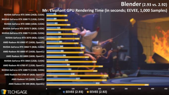 Blender 2.93 - Eevee GPU Render Performance (Mr. Elephant) (June 2021)
