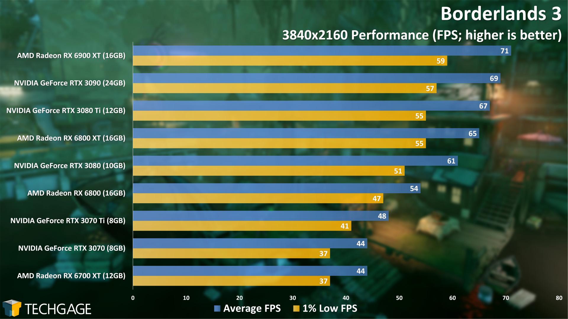 Borderlands 3 - 2160p Performance (NVIDIA GeForce RTX 3070 Ti)