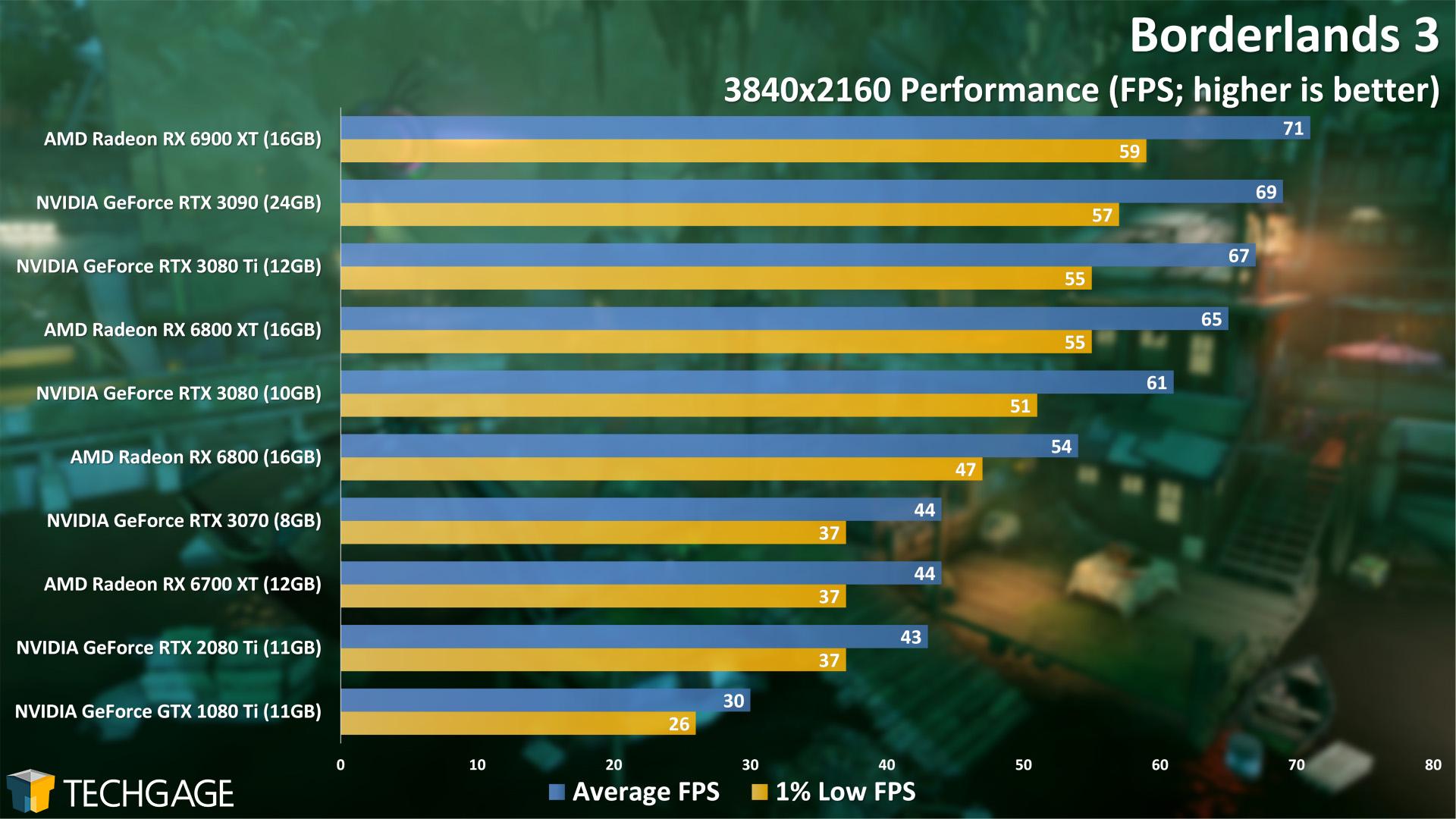 Borderlands 3 - 2160p Performance (NVIDIA GeForce RTX 3080 Ti)