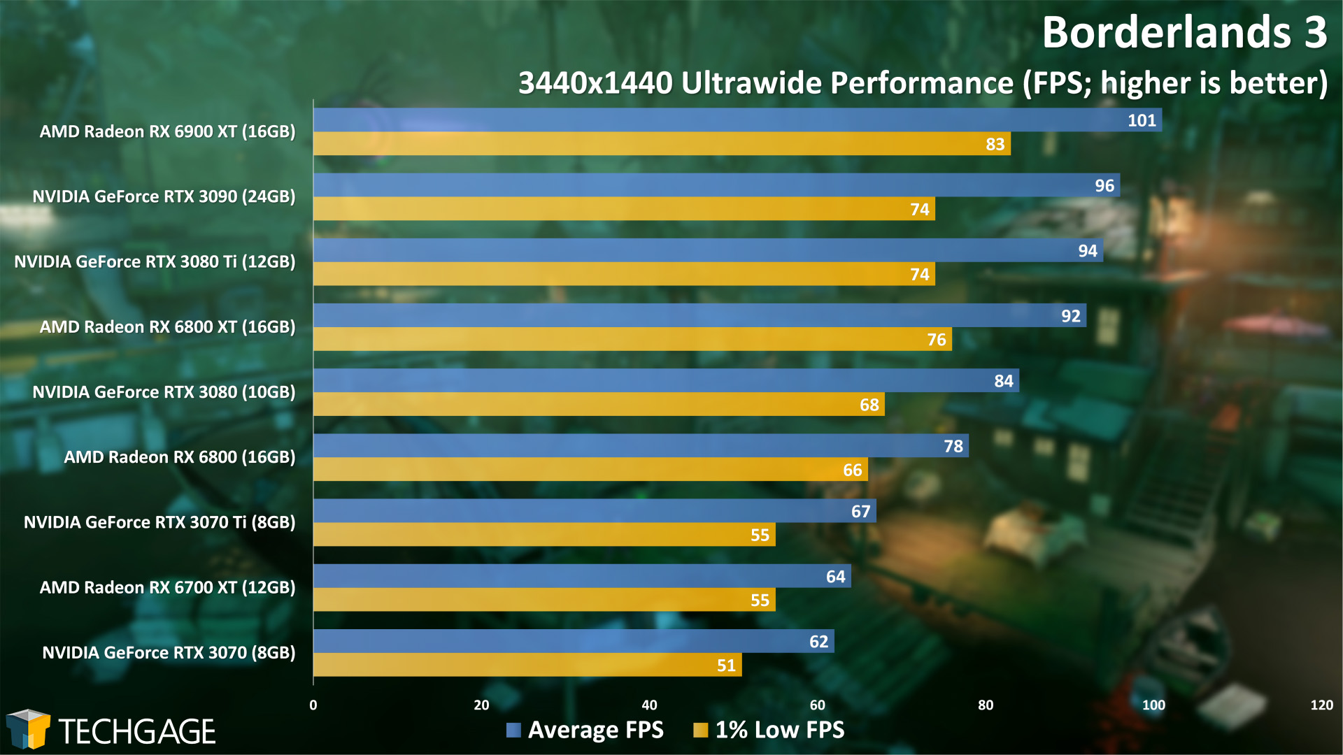 Borderlands 3 - 3440x1440 Ultrawide Performance (NVIDIA GeForce RTX 3070 Ti)