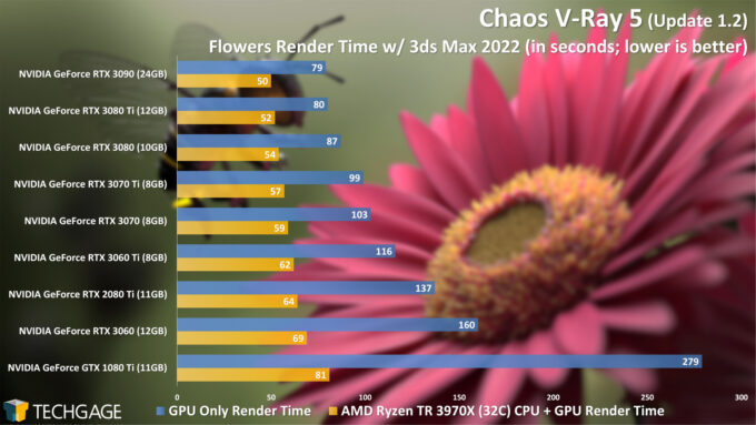Chaos V-Ray 5 CPU and GPU Performance - Flowers Render (June 2021)