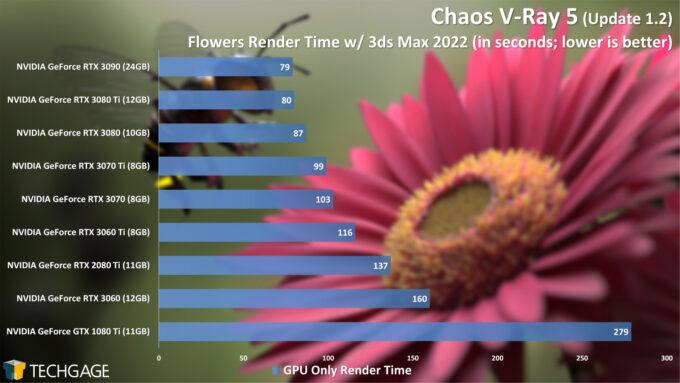 Chaos V-Ray 5 CUDA Performance - Flowers Render (June 2021)