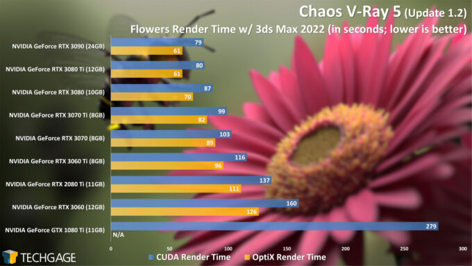 Chaos V-Ray 5 RTX Performance - Flowers Render (June 2021)