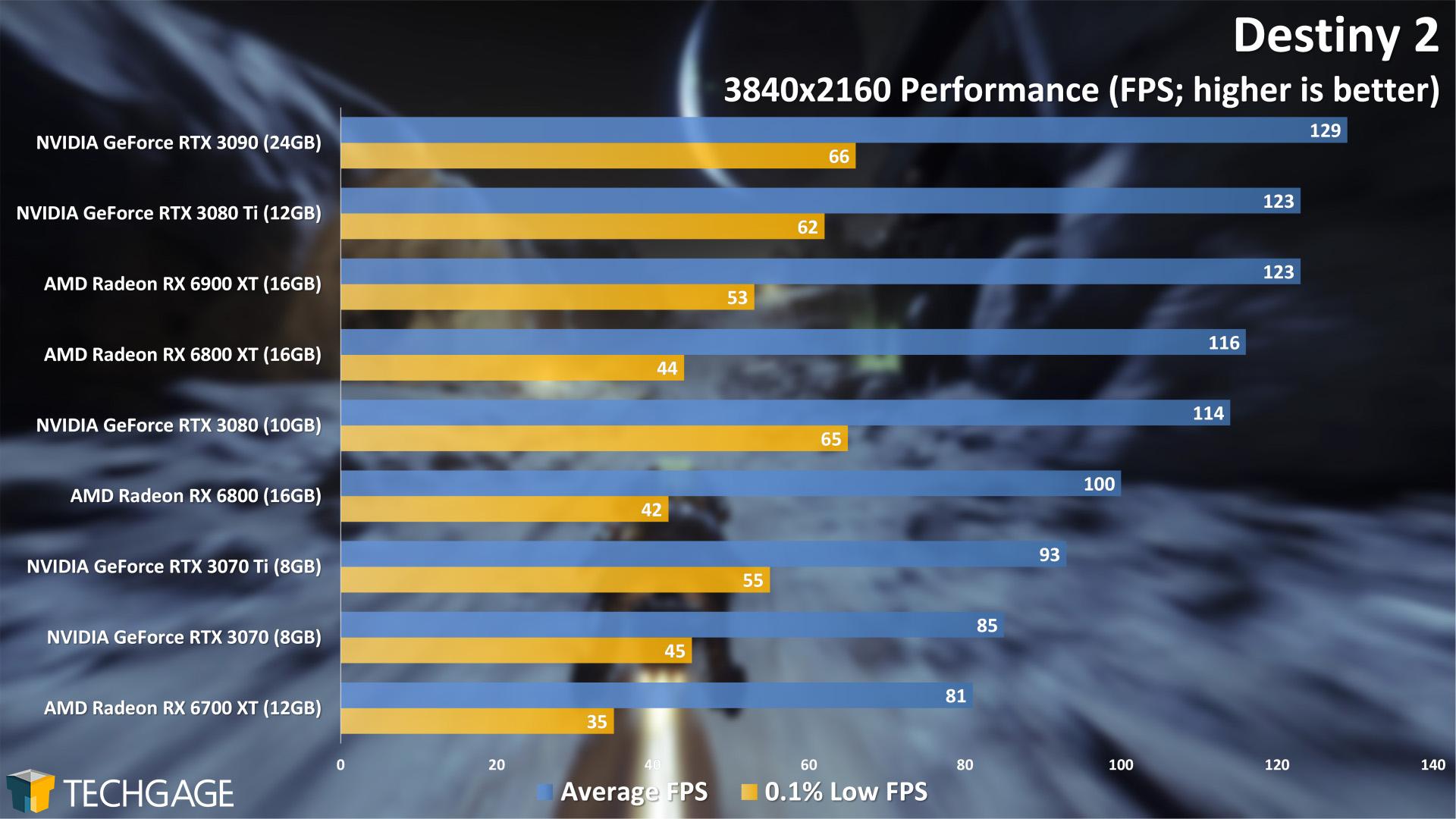 Destiny 2 - 2160p Performance (NVIDIA GeForce RTX 3070 Ti)
