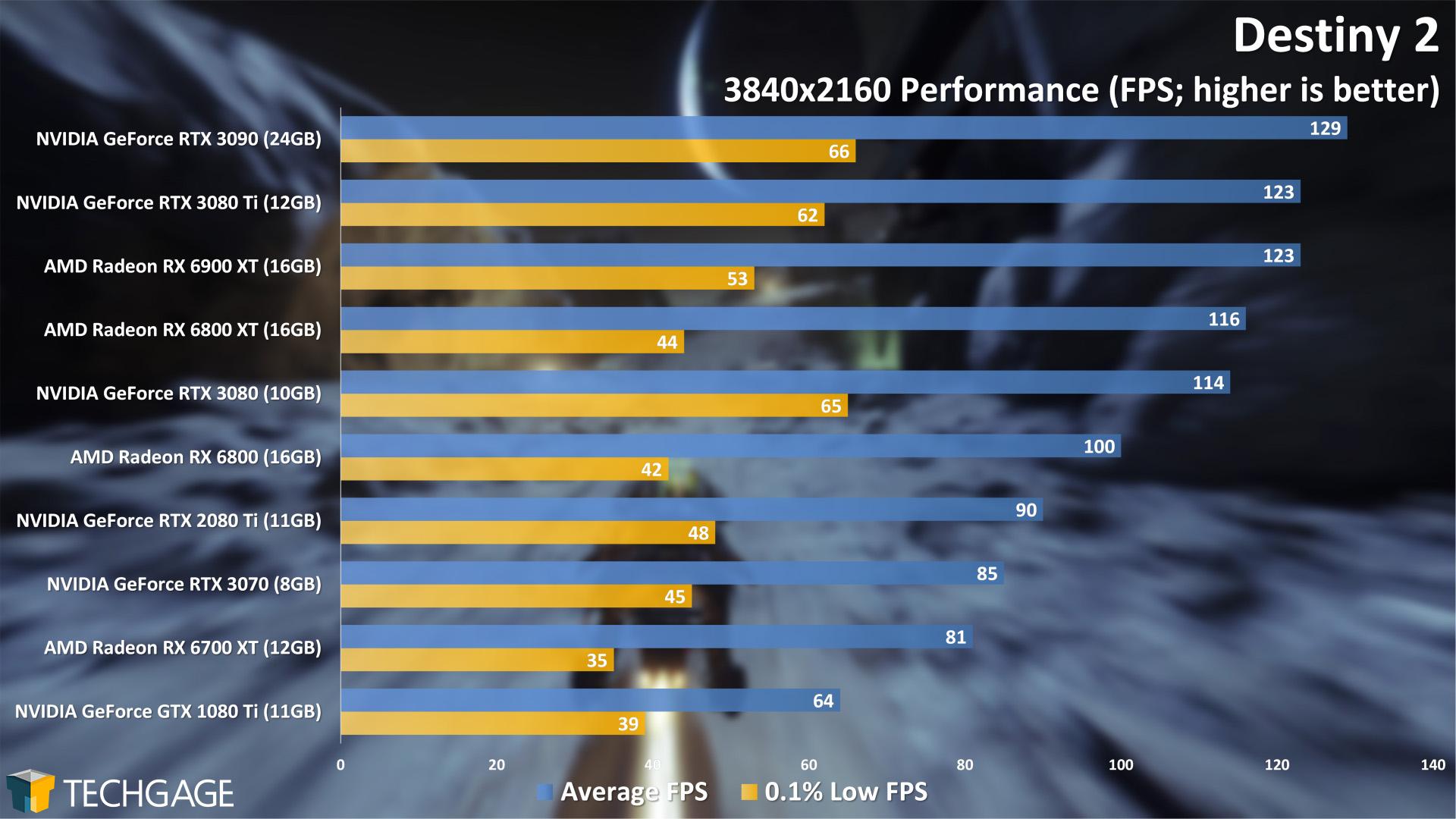 Destiny 2 - 2160p Performance (NVIDIA GeForce RTX 3080 Ti)