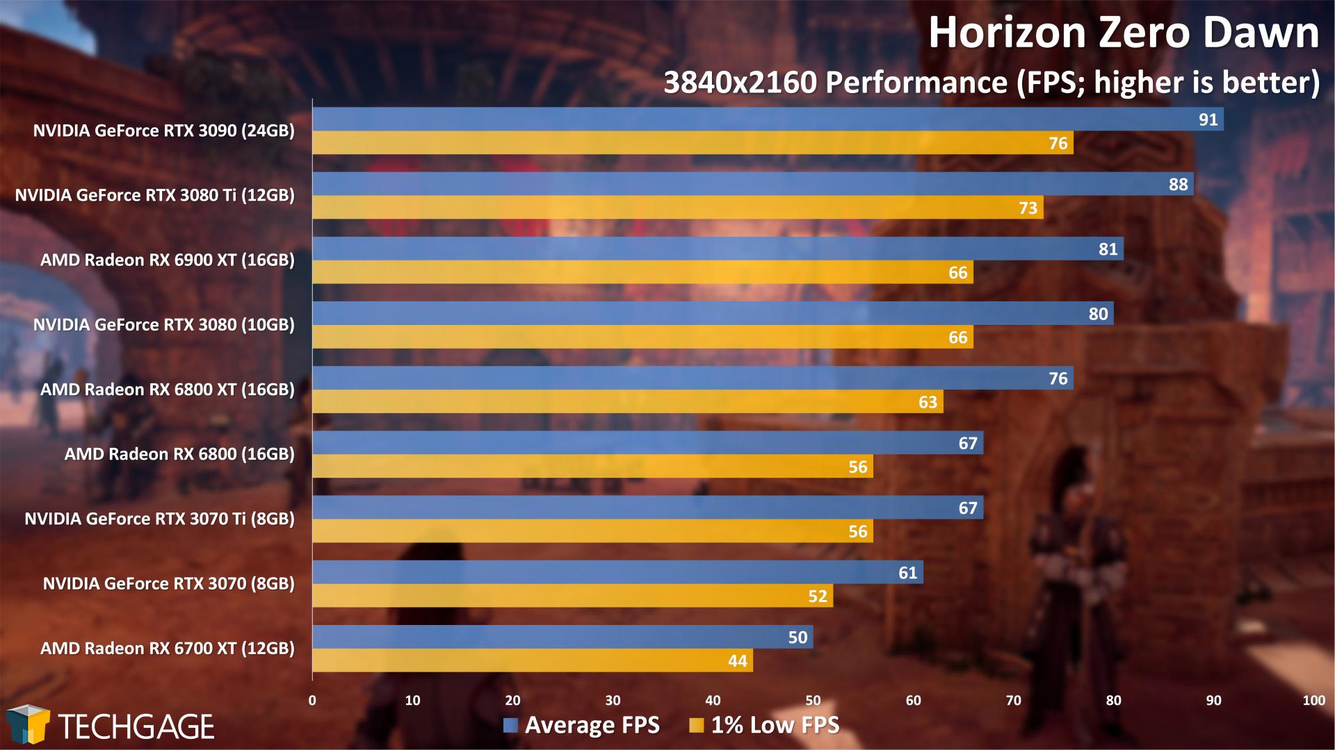 Horizon Zero Dawn - 2160p Performance (NVIDIA GeForce RTX 3070 Ti)
