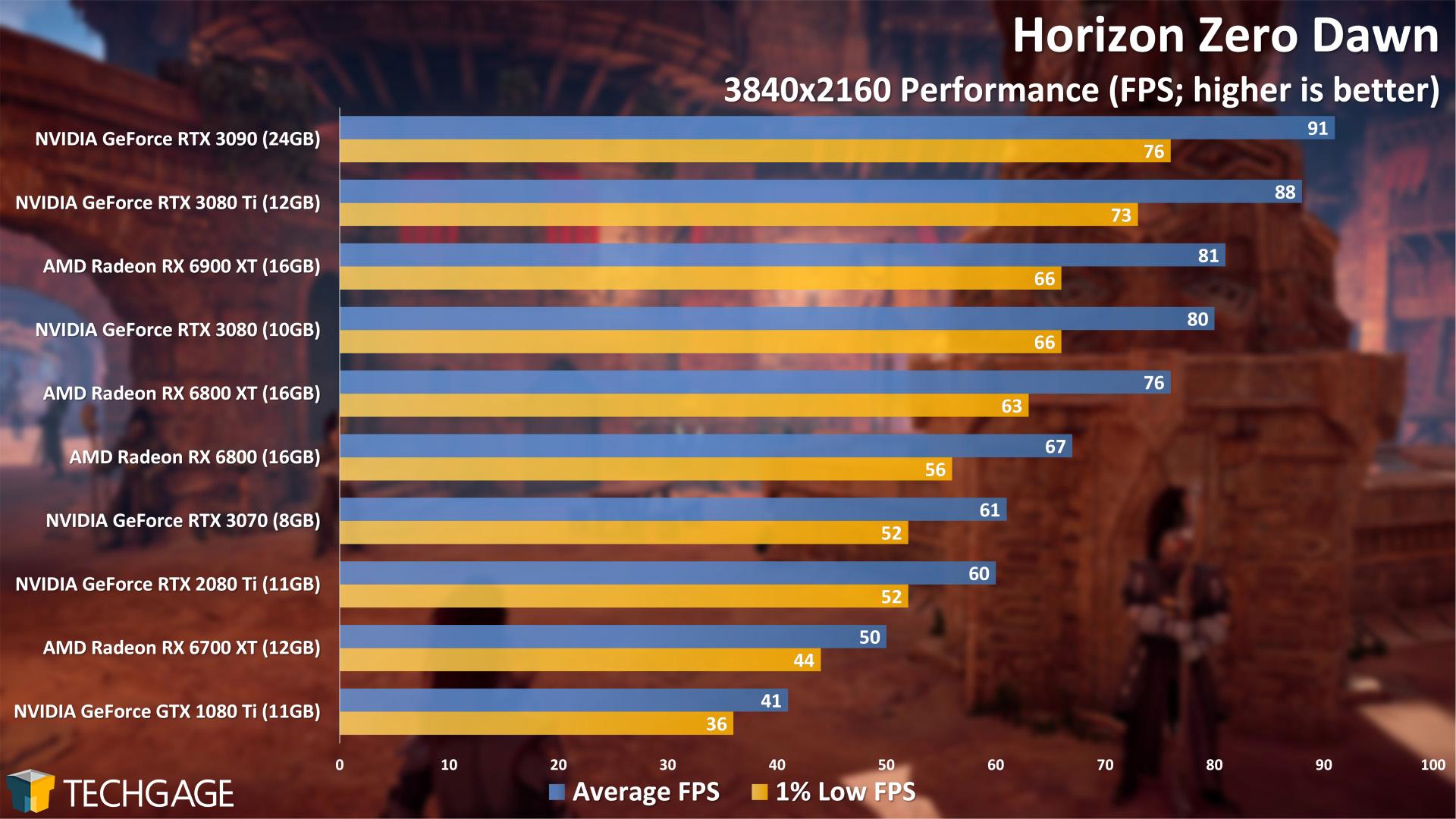 Horizon Zero Dawn - 2160p Performance (NVIDIA GeForce RTX 3080 Ti)