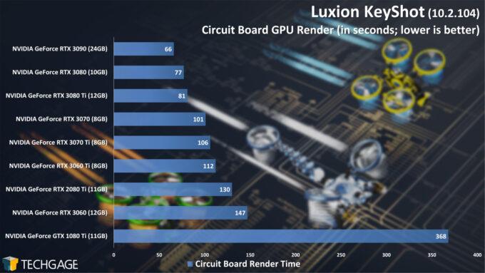 Luxion KeyShot 10 - Circuit Board Render Performance (June 2021)