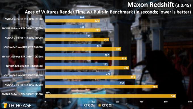 Maxon Redshift 3 Benchmark - Ages of Vultures (June 2021)