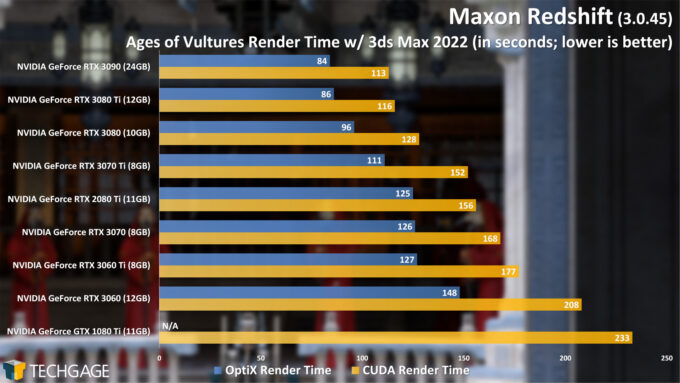 Maxon Redshift 3 CUDA and RTX Render Performance - Ages of Vultures Render (June 2021)