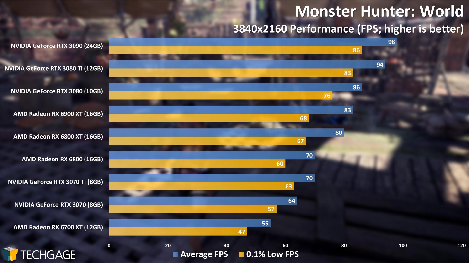 Monster Hunter World - 2160p Performance (NVIDIA GeForce RTX 3070 Ti)