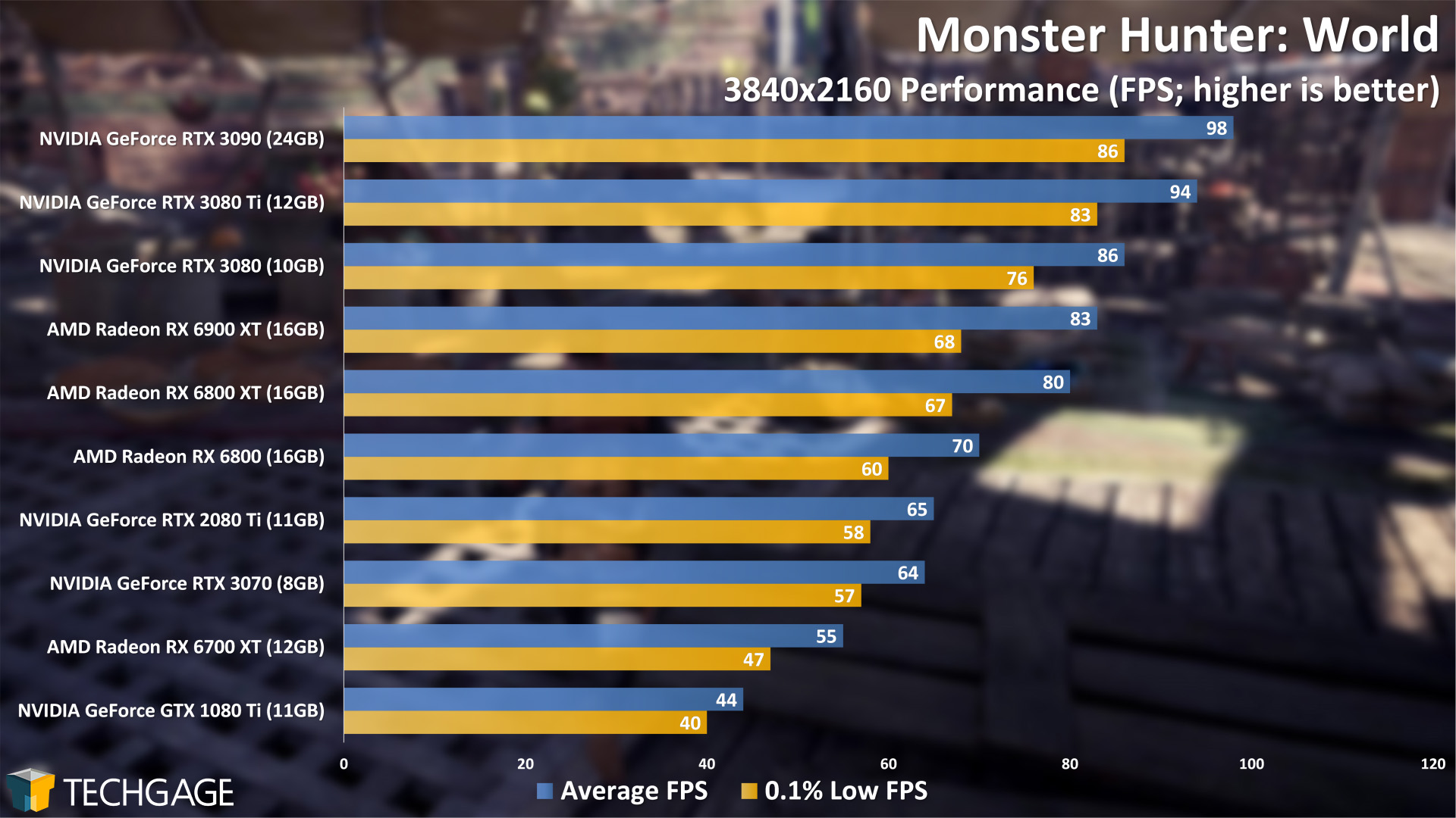 Monster Hunter World - 2160p Performance (NVIDIA GeForce RTX 3080 Ti)