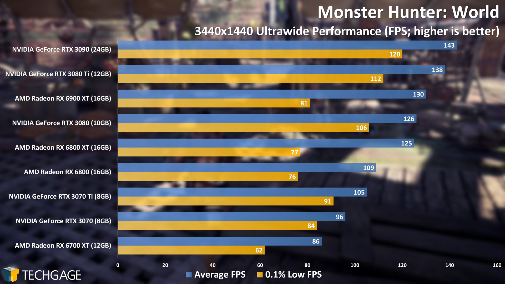 Monster Hunter World - 3440x1440 Ultrawide Performance (NVIDIA GeForce RTX 3070 Ti)