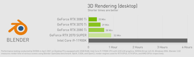 NVIDIA GeForce 3080 Ti and 3070 Ti Blender Performance