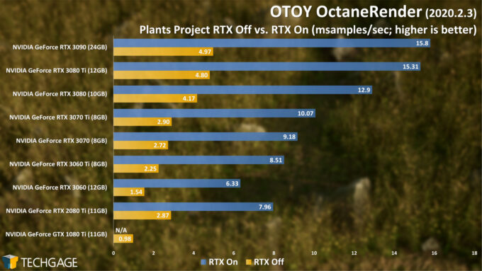 OTOY OctaneRender - Plants RTX On and Off (June 2021)
