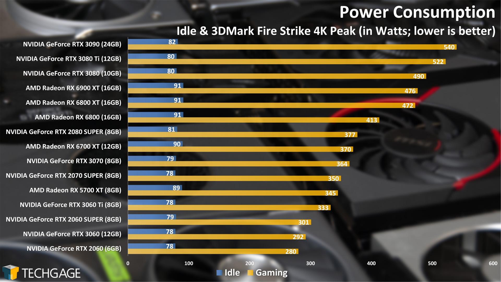 Power Consumption (NVIDIA GeForce RTX 3080 Ti)
