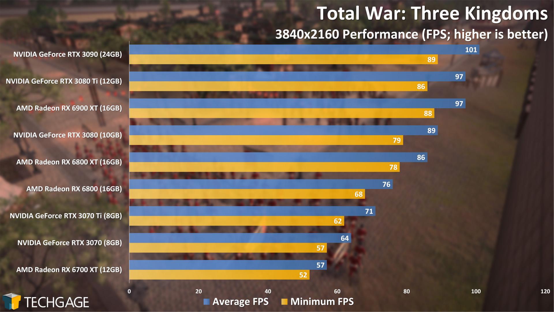Total War Three Kingdoms - 2160p Performance (NVIDIA GeForce RTX 3070 Ti)
