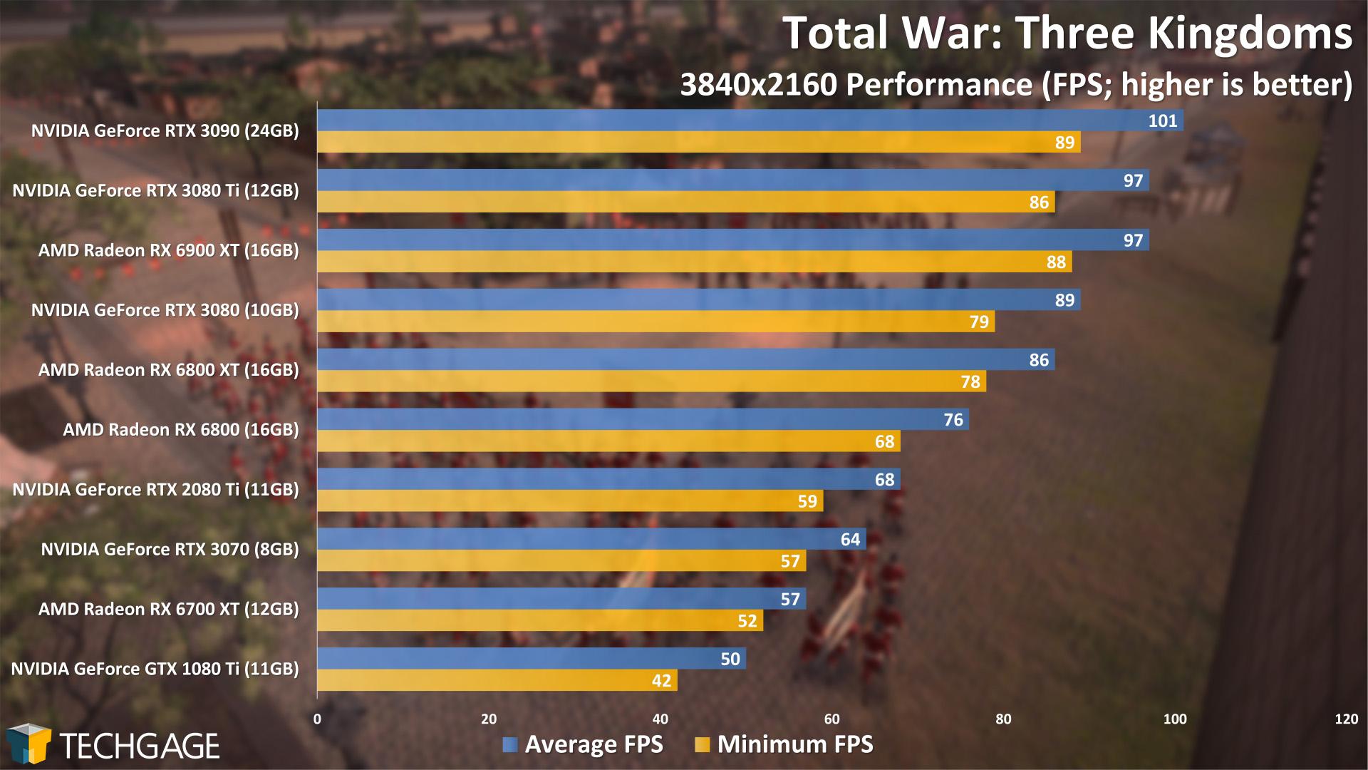Total War Three Kingdoms - 2160p Performance (NVIDIA GeForce RTX 3080 Ti)