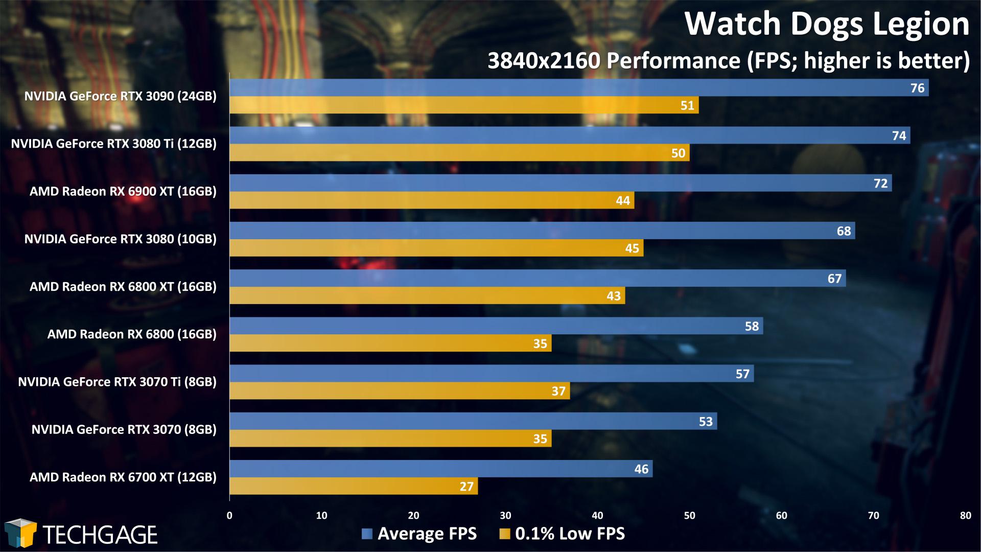 Watch Dogs Legion - 2160p Performance (NVIDIA GeForce RTX 3070 Ti)
