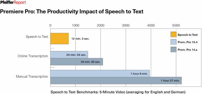 Adobe Premiere Pro - Speech-to-Text Performance