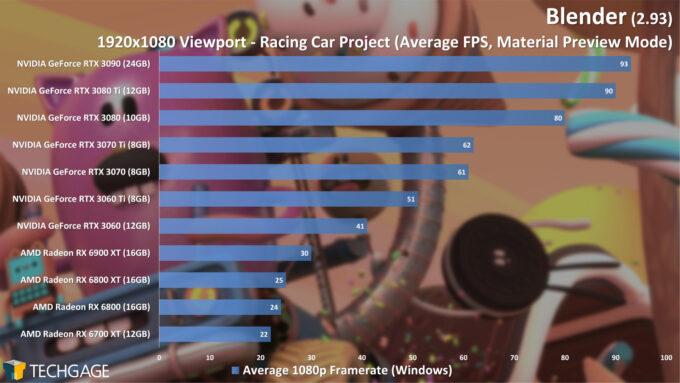 Blender 2.93 - 1080p Material Preview Viewport Performance (Racing Car)