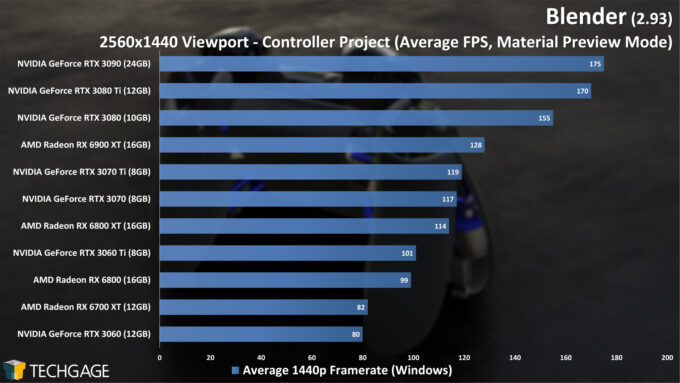 Blender 2.93 - 1440p Material Preview Viewport Performance (Controller)