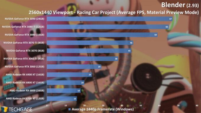 Blender 2.93 - 1440p Material Preview Viewport Performance (Racing Car)