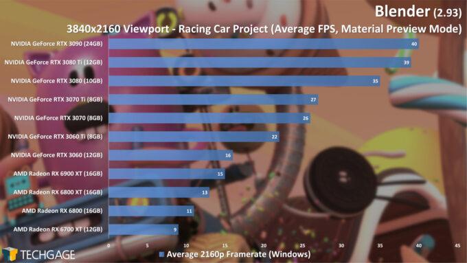Blender 2.93 - 4K Material Preview Viewport Performance (Racing Car)