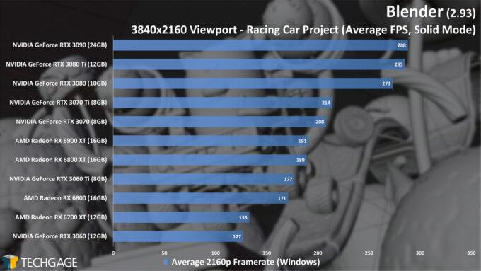 Blender 2.93 - 4K Solid Viewport Performance (Racing Car)