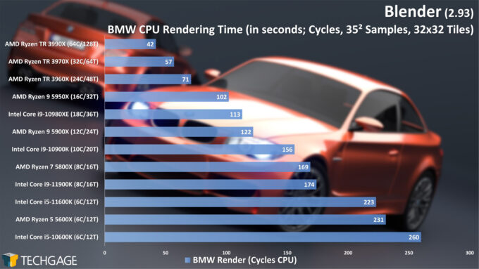 Blender 2.93 - Cycles CPU Render Performance - BMW