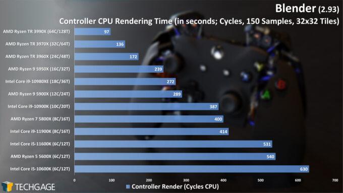 Blender 2.93 - Cycles CPU Render Performance - Controller
