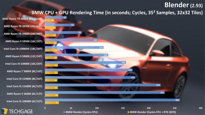 Blender 2.93 - Cycles CPU+GPU Render Performance - BMW