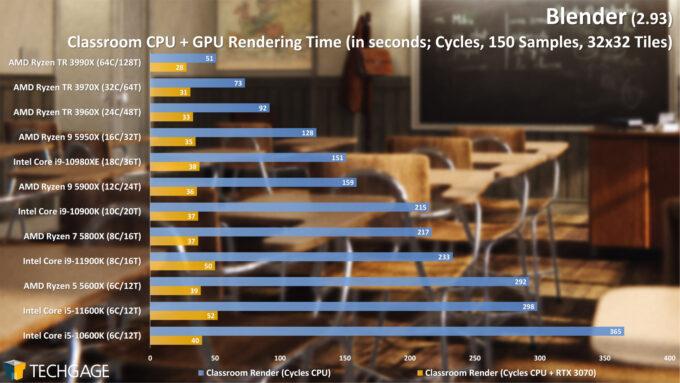 Blender 2.93 - Cycles CPU+GPU Render Performance - Classroom
