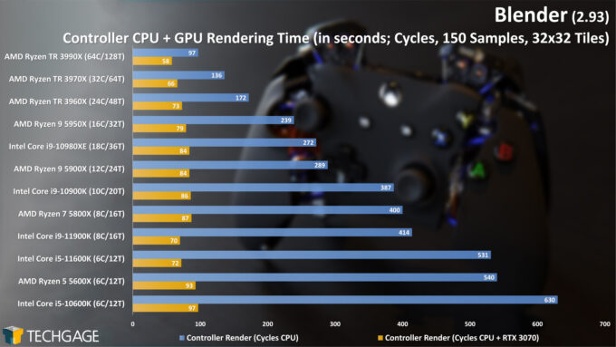 Blender 2.93 - Cycles CPU+GPU Render Performance - Controller
