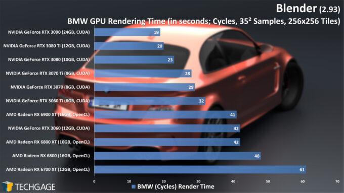Blender 2.93 - Cycles GPU Render Performance (BMW)