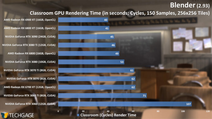 Blender 2.93 - Cycles GPU Render Performance (Classroom)