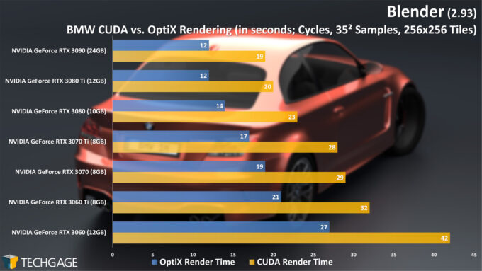 Blender 2.93 - Cycles OptiX Render Performance (BMW)
