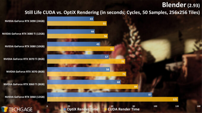 Blender 2.93 - Cycles OptiX Render Performance (Still Life)