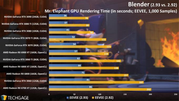 Blender 2.93 - Eevee GPU Render Performance (Mr. Elephant)