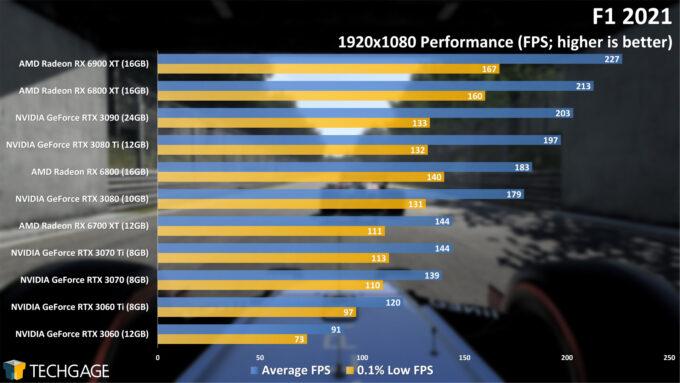 F1 2021 - 1080p Performance
