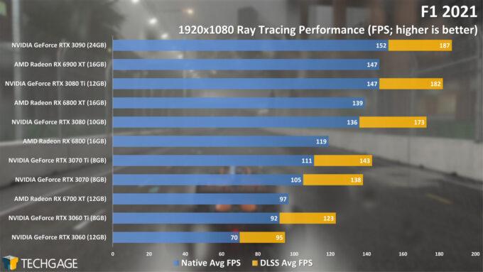 F1 2021 - 1080p Ray Tracing Performance