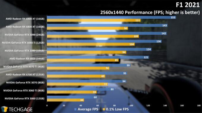 F1 2021 - 1440p Performance