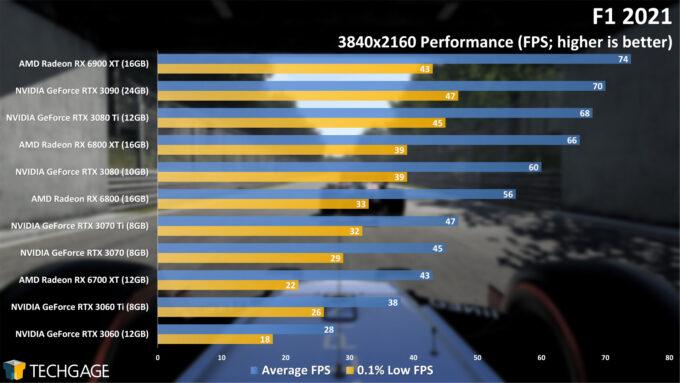 F1 2021 - 4K Performance