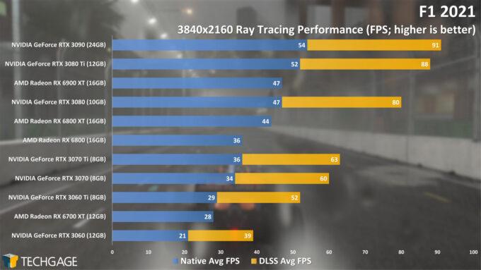 F1 2021 - 4K Ray Tracing Performance