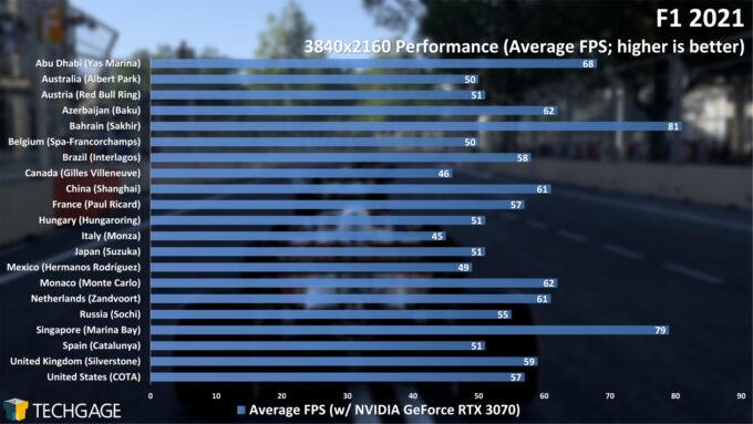 F1 2021 - Per-track Performance